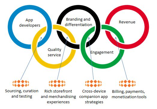 Olympics Rings Meaning Color Means